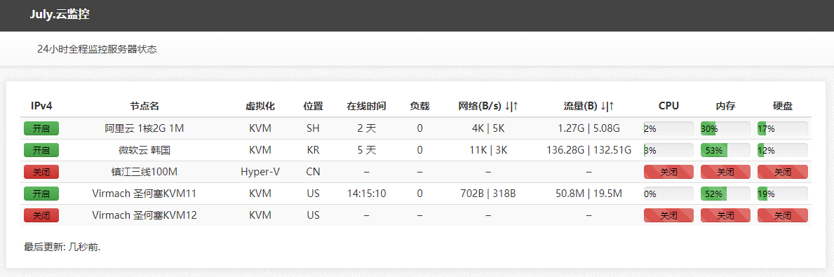 ServerStatus-Toyo